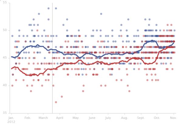 2012-general-election-romney-vs-obama
